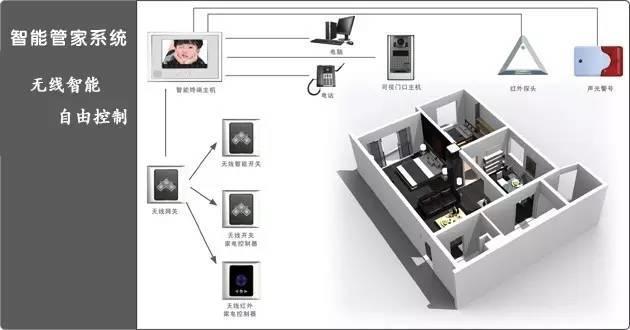 智能家居设计安装方案简析