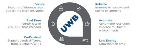 小米加入FIRA联盟,手机与智能家居标配UWB或成大势所趋