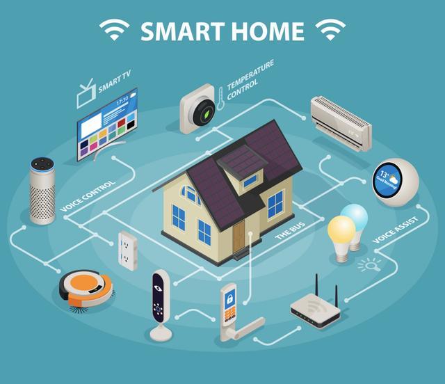 智能家居市场的增长规律和选择策略