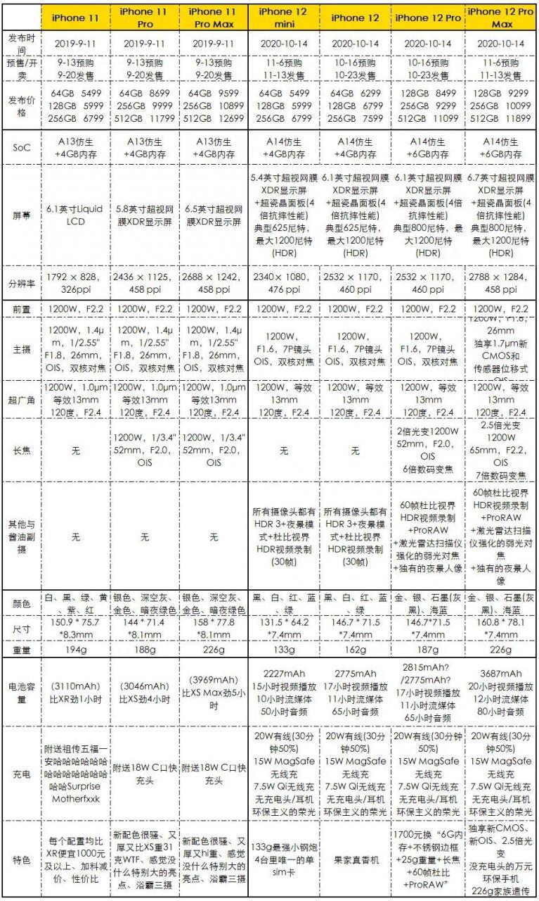 开5G降25%!外媒iPhone 12/12 Pro续航测试出炉