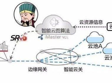 IP大家谈:智能云网威震赤壁!